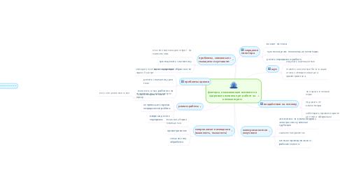 Mind Map: факторы, оказывающие влияние на здоровье человека при работе за компьютером