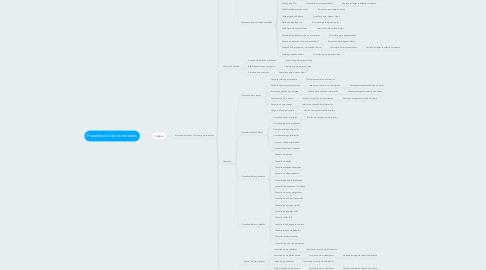 Mind Map: Presentación de los módulos