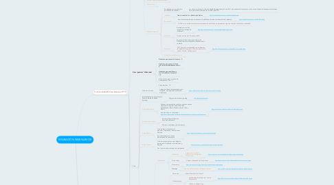 Mind Map: MIGRACIÓN SEMINUEVOS