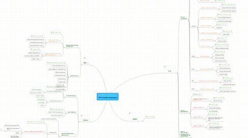 Mind Map: CZT & Onderzoeksgroepen