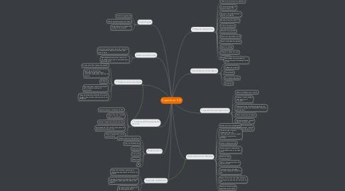 Mind Map: Suporte ao S.O