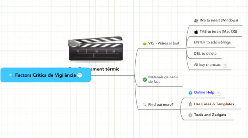 Mind Map: Factors Crítics de Vigilància