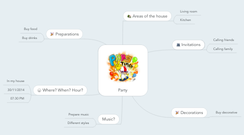 Mind Map: Party