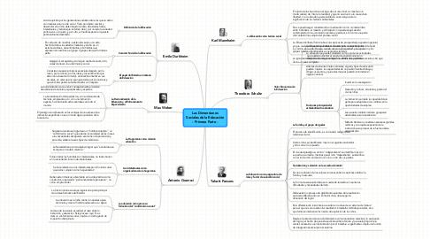 Mind Map: Las DimensionesSociales de la Educación- Primera Parte -
