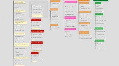 Mind Map: Programme STMG