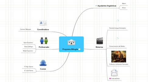 Mind Map: Programa Bilingüe