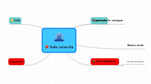 Mind Map: hola caracola
