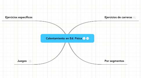 Mind Map: Calentamiento en Ed. Física