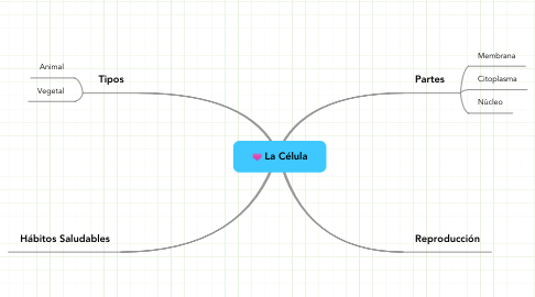 Mind Map: La Célula