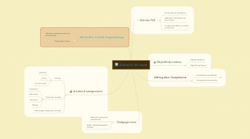 Mind Map: Scénario de cours