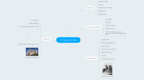 Mind Map: The Statue of Liberty