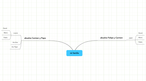 Mind Map: mi familia