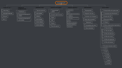Mind Map: Componentes PC