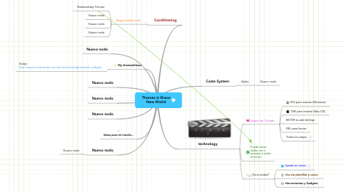 Mind Map: Themes in Brave New World