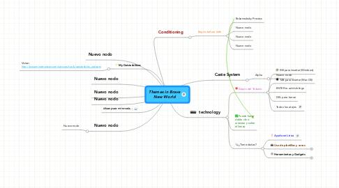 Mind Map: Themes in BraveNew World