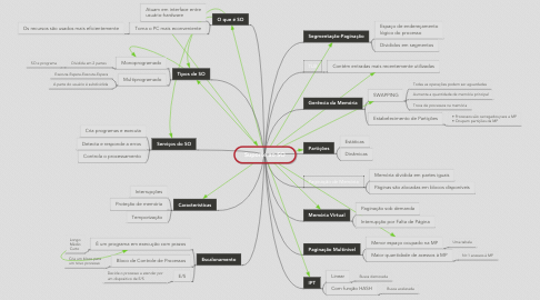Mind Map: Suporte ao SO