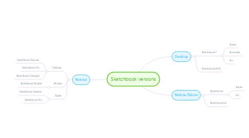 Mind Map: Sketchbook versions