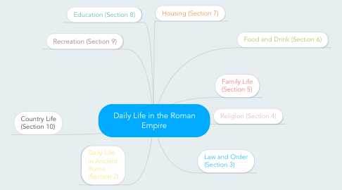 Mind Map: Daily Life in the Roman Empire