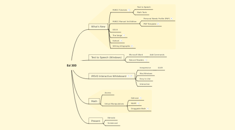 Mind Map: Ed 300