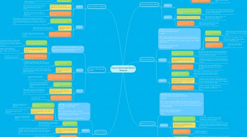 Mind Map: Lógica Game AstraZeneca Seroquel