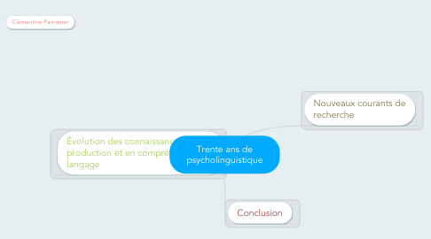 Mind Map: Trente ans de psycholinguistique