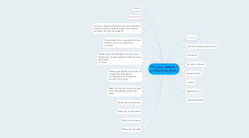 Mind Map: Principios, deberes y prohibiciones éticas.-