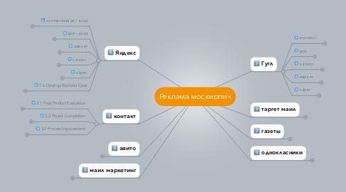 Mind Map: Реклама москирпич