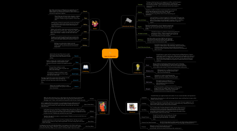 Mind Map: Apps for Education