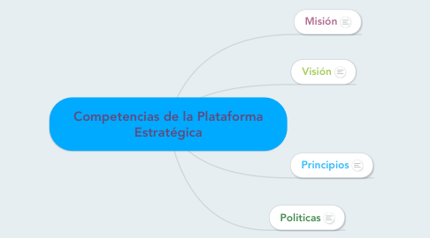 Mind Map: Competencias de la Plataforma Estratégica