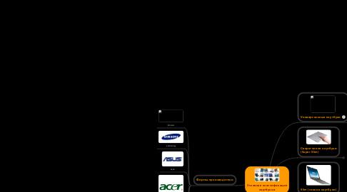 Mind Map: Условная классификация ноутбуков