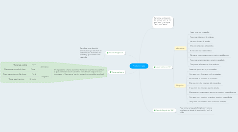 Mind Map: Producto Ingles