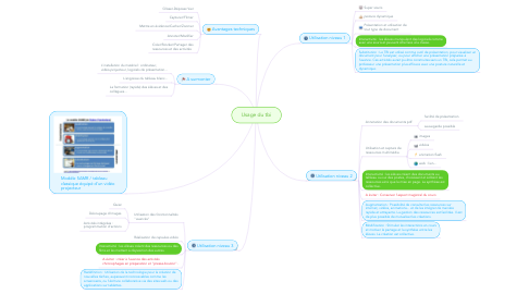 Mind Map: Usage du tbi