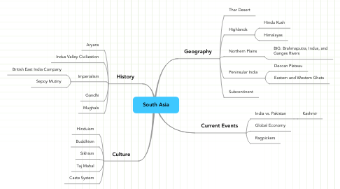 Mind Map: South Asia
