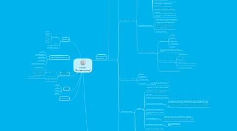 """Mind Map: Проект """"Авторасписание"""""""