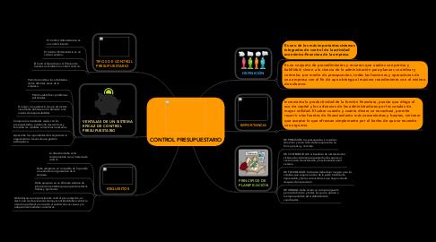 Mind Map: CONTROL PRESUPUESTARIO