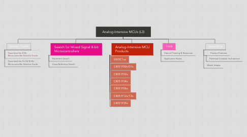 Mind Map: Analog-Intensive MCUs (L3)