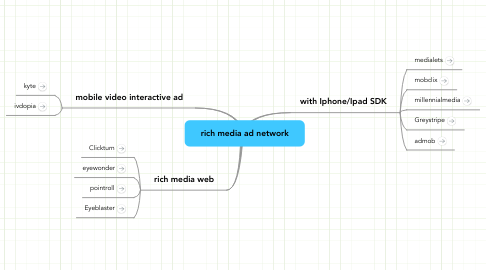 Mind Map: rich media ad network