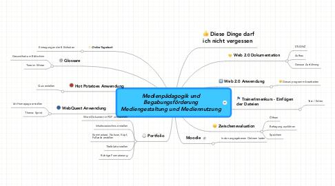 Mind Map: Medienpädagogik und Begabungsförderung Mediengestaltung und Mediennutzung