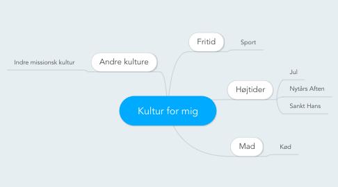 Mind Map: Kultur for mig