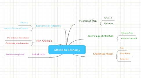 Mind Map: Attention Economy
