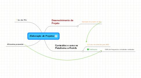 Mind Map: Elaboração de Projetos