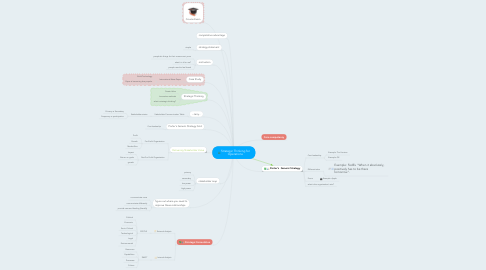 Mind Map: Strategic Thinking for Operations