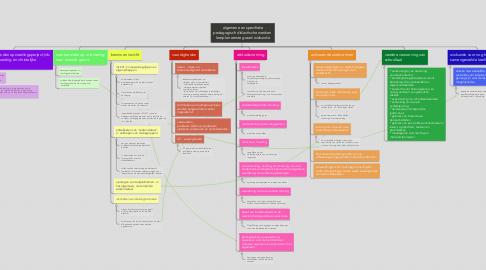 Mind Map: algemene en specifieke pedagogisch didactische wenken  leerplan eerste graad wiskunde