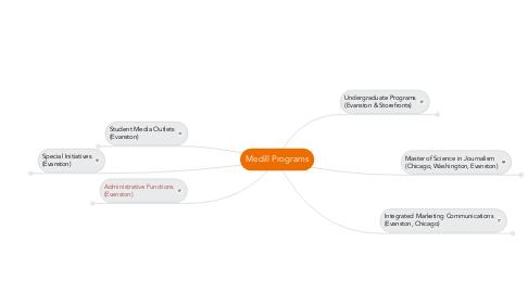 Mind Map: Medill Programs