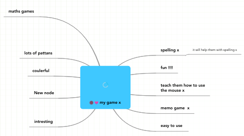 Mind Map: my game x
