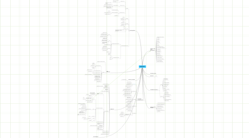 Mind Map: Sosiaalinen media liiketoiminnassa