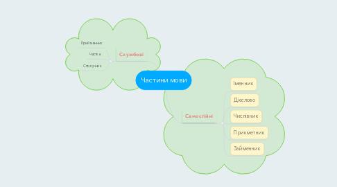 Mind Map: Частини мови