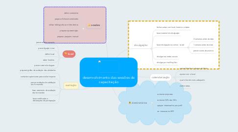 Mind Map: desenvolvimento das sessões de capacitação