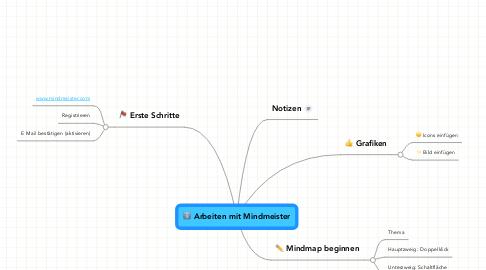 Mind Map: Arbeiten mit Mindmeister