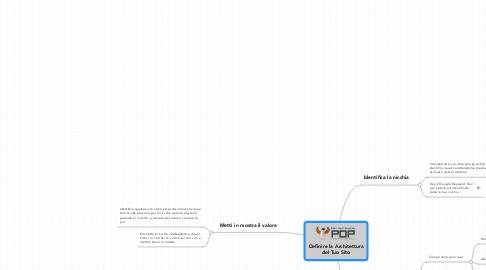 Mind Map: Definire la Architettura del Tuo Sito